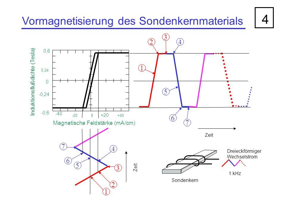 Einwirkung eines äußeren Magnetfeldes 5 Dreieckförmiger Wechselstrom 1 kHz Sondenkern HxHx -40 -200+20 +40 Magnetische Feldstärke (mA/cm) 0 0,24 -0,24 0,6 -0,6 Induktionsflußdichte (Tesla) Zeit HxHx Induktion im Sondenkern Vormagnetisierungsstrom (1 kHz)