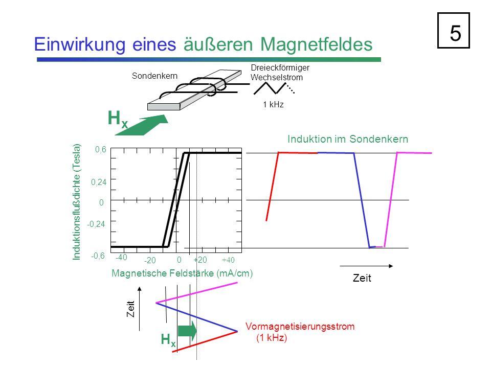 Induktion für positives und negatives Magnetfeld 6 Dreieckförmiger Wechselstrom 1 kHz Sondenkern +H x -H x -40  0+20+40 Magnetische Feldstärke (mA/cm) 0 0,24 -0,24 0,6 -0,6 Induktionsflußdichte (Tesla) -H x +H x Vormagnetisierungsstrom (1 kHz) Zeit Induktion im Sondenkern