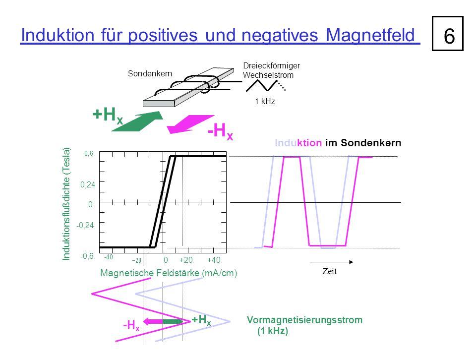 Induktion für positives und negatives Magnetfeld 6 Dreieckförmiger Wechselstrom 1 kHz Sondenkern +H x -H x -40  0+20+40 Magnetische Feldstärke (mA/