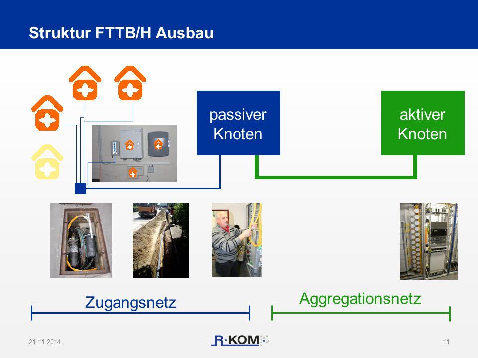 Struktur FTTB/H Ausbau 21.11.201411 aktiver Knoten passiver Knoten Zugangsnetz Aggregationsnetz