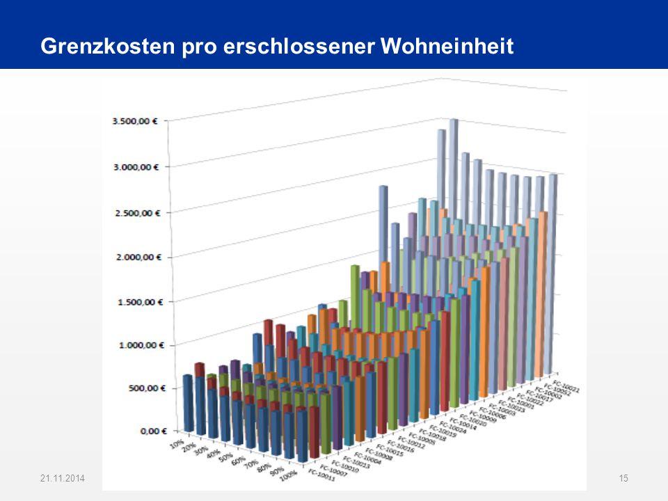 Grenzkosten pro erschlossener Wohneinheit 21.11.201415