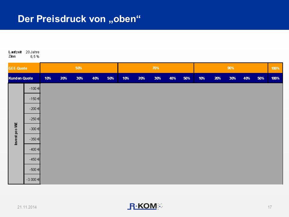 """21.11.201417 10,08 € Grenze oben Der Preisdruck von """"oben"""""""