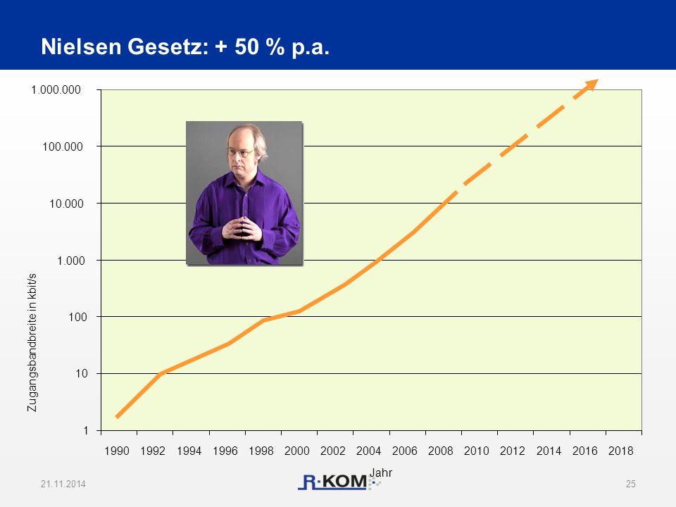 Nielsen Gesetz: + 50 % p.a. 21.11.201425 1 10 100 1.000 10.000 100.000 1.000.000 199019921994199619982000200220042006200820102012201420162018 Jahr Zug