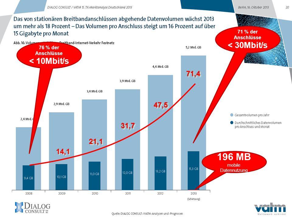 14,114,1 21,121,1 31,731,7 47,547,571,471,4 196 MB mobile Datennutzung 76 % der Anschlüsse < 10Mbit/s 71 % der Anschlüsse < 30Mbit/s