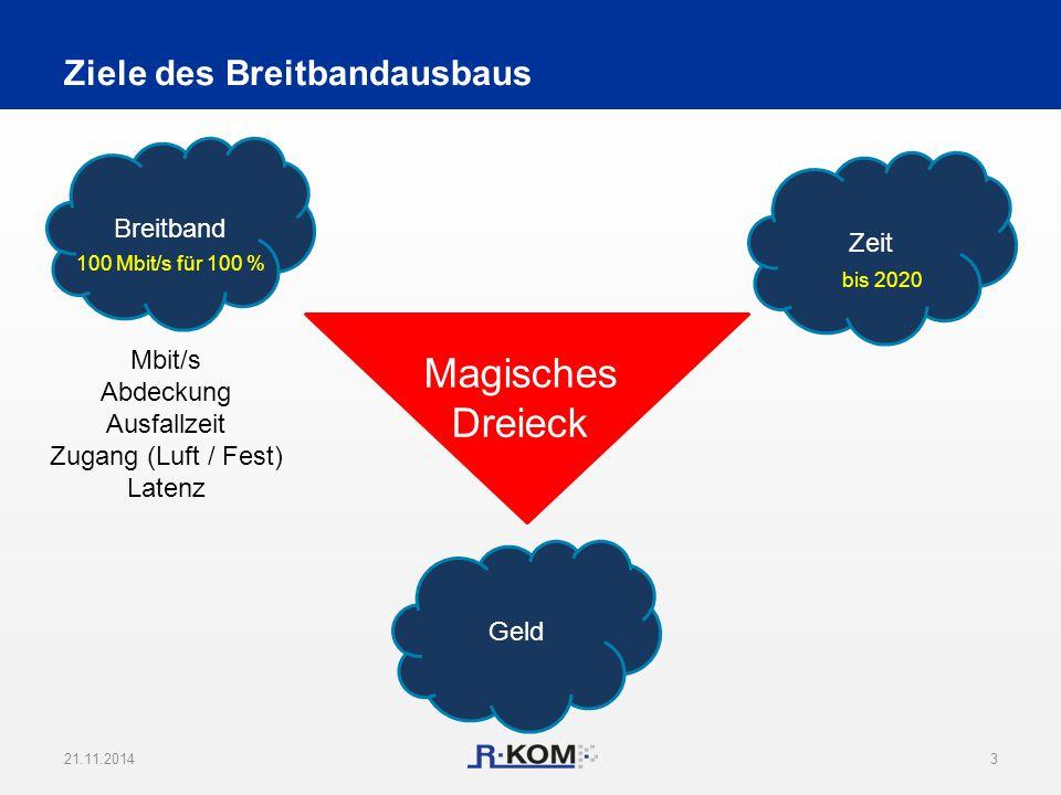Ziele des Breitbandausbaus 21.11.20143 Breitband Zeit Geld Mbit/s Abdeckung Ausfallzeit Zugang (Luft / Fest) Latenz Magisches Dreieck 100 Mbit/s für 1