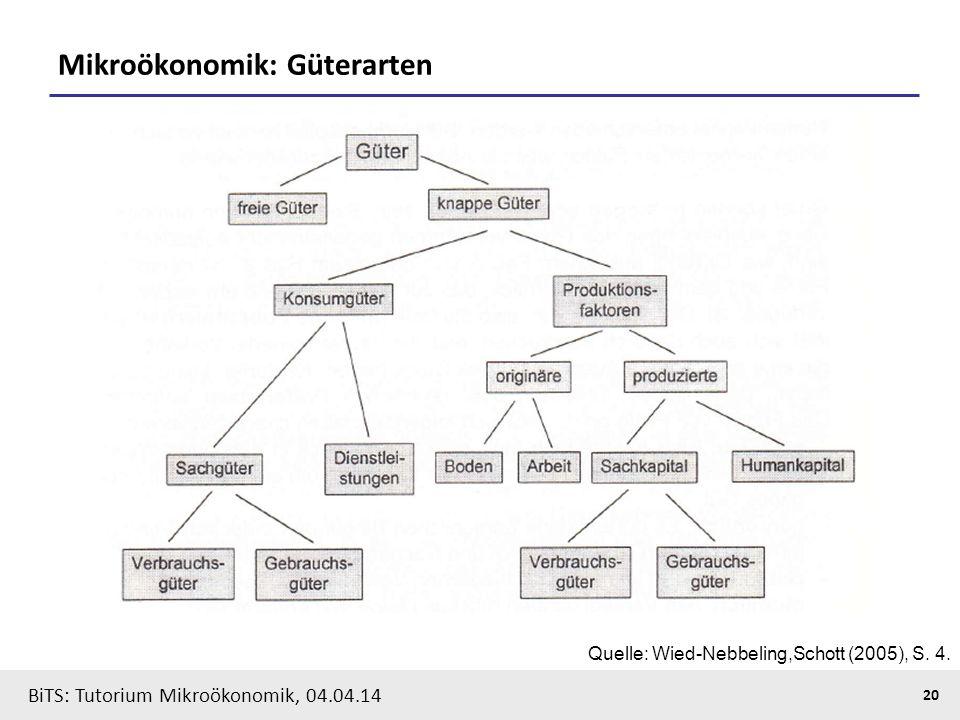 20 BiTS: Tutorium Mikroökonomik, 04.04.14 Mikroökonomik: Güterarten Quelle: Wied-Nebbeling,Schott (2005), S. 4.
