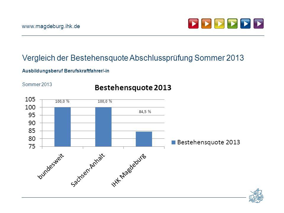 www.magdeburg.ihk.de Vergleich der Bestehensquote Abschlussprüfung Sommer 2013 Ausbildungsberuf Berufskraftfahrer/-in Sommer 2013