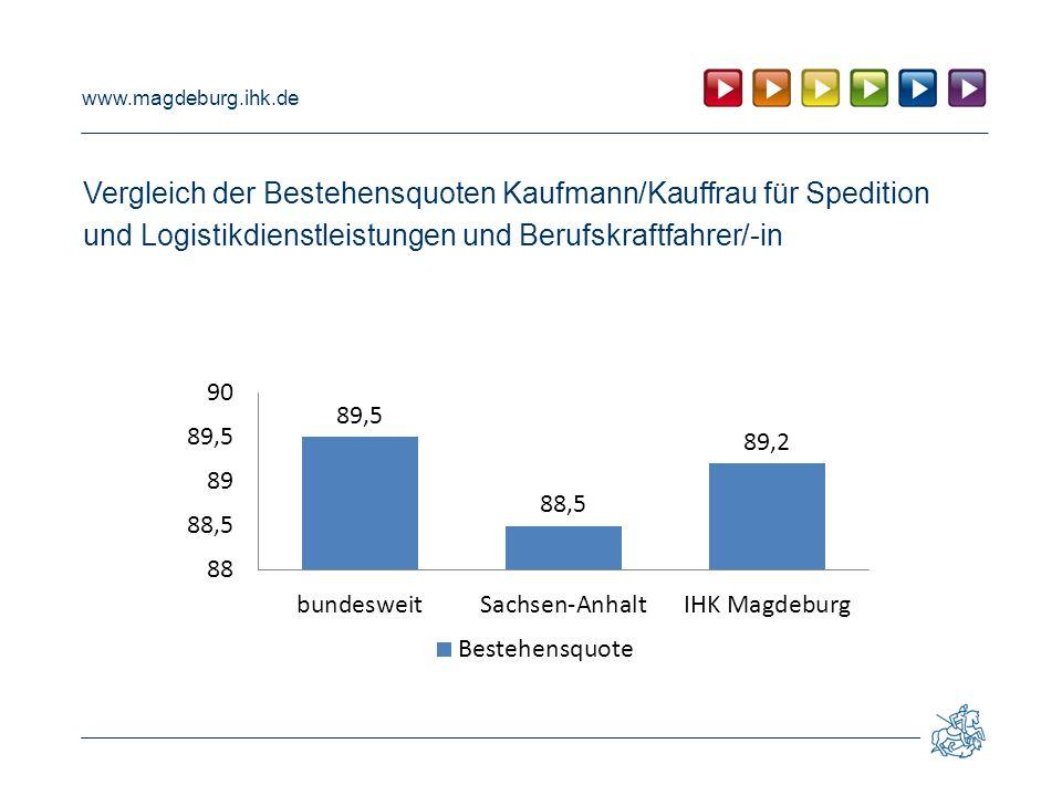 www.magdeburg.ihk.de Vergleich der Bestehensquoten Kaufmann/Kauffrau für Spedition und Logistikdienstleistungen und Berufskraftfahrer/-in