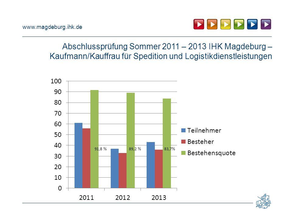 www.magdeburg.ihk.de Vergleich der Bestehensquote Abschlussprüfung Sommer 2013 Ausbildungsberuf Kaufmann/Kauffrau für Spedition und Logistikdienstleistungen