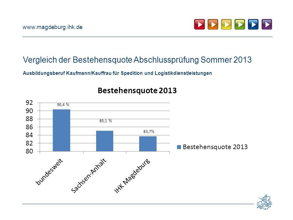 www.magdeburg.ihk.de Vergleich der Bestehensquote Abschlussprüfung Sommer 2013 Ausbildungsberuf Kaufmann/Kauffrau für Spedition und Logistikdienstleis