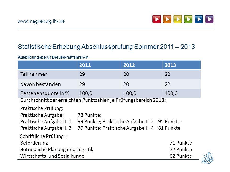 www.magdeburg.ihk.de Statistische Erhebung Abschlussprüfung Sommer 2011 – 2013 Ausbildungsberuf Berufskraftfahrer/-in 201120122013 Teilnehmer292022 da
