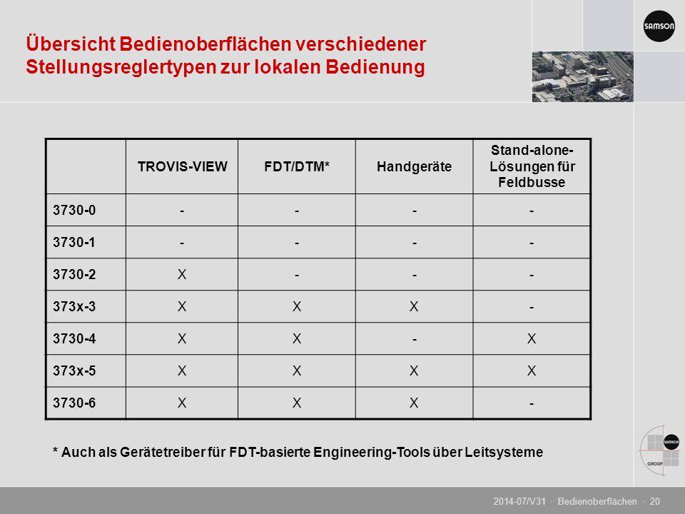 Übersicht Bedienoberflächen verschiedener Stellungsreglertypen zur lokalen Bedienung TROVIS-VIEWFDT/DTM*Handgeräte Stand-alone- Lösungen für Feldbusse 3730-0---- 3730-1---- 3730-2X--- 373x-3XXX- 3730-4XX-X 373x-5XXXX 3730-6XXX- * Auch als Gerätetreiber für FDT-basierte Engineering-Tools über Leitsysteme 2014-07/V31 · Bedienoberflächen · 20