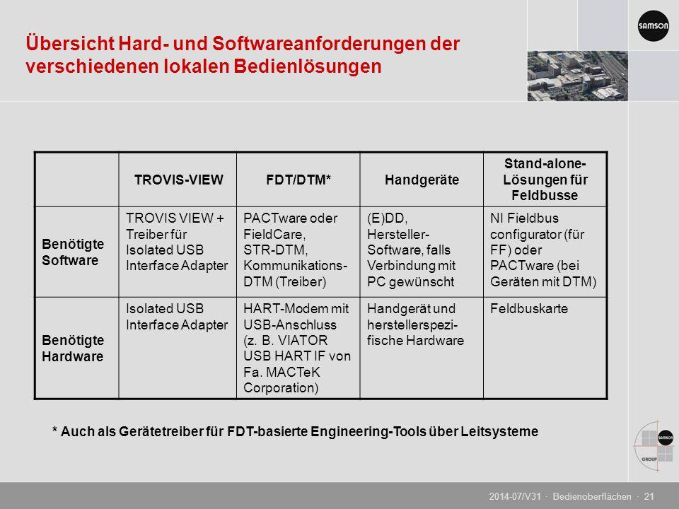 Übersicht Hard- und Softwareanforderungen der verschiedenen lokalen Bedienlösungen TROVIS-VIEWFDT/DTM*Handgeräte Stand-alone- Lösungen für Feldbusse Benötigte Software TROVIS VIEW + Treiber für Isolated USB Interface Adapter PACTware oder FieldCare, STR-DTM, Kommunikations- DTM (Treiber) (E)DD, Hersteller- Software, falls Verbindung mit PC gewünscht NI Fieldbus configurator (für FF) oder PACTware (bei Geräten mit DTM) Benötigte Hardware Isolated USB Interface Adapter HART-Modem mit USB-Anschluss (z.