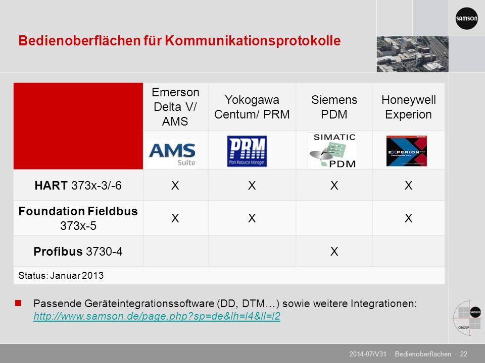 Bedienoberflächen für Kommunikationsprotokolle Emerson Delta V/ AMS Yokogawa Centum/ PRM Siemens PDM Honeywell Experion HART 373x-3/-6XXXX Foundation Fieldbus 373x-5 XXX Profibus 3730-4X Status: Januar 2013 Passende Geräteintegrationssoftware (DD, DTM…) sowie weitere Integrationen: http://www.samson.de/page.php?sp=de&lh=l4&ll=l2 http://www.samson.de/page.php?sp=de&lh=l4&ll=l2 2014-07/V31 · Bedienoberflächen · 22
