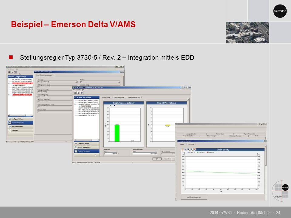 Beispiel – Emerson Delta V/AMS Stellungsregler Typ 3730-5 / Rev. 2 – Integration mittels EDD 2014-07/V31 · Bedienoberflächen · 24