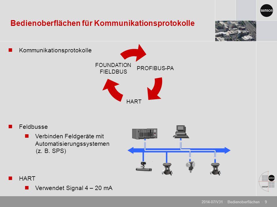 Kommunikationsprotokolle Feldbusse Verbinden Feldgeräte mit Automatisierungssystemen (z. B. SPS) HART Verwendet Signal 4 – 20 mA Bedienoberflächen für