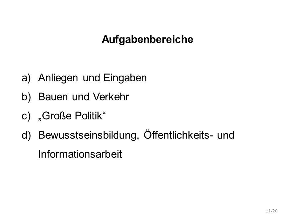 """Aufgabenbereiche a)Anliegen und Eingaben b)Bauen und Verkehr c)""""Große Politik d)Bewusstseinsbildung, Öffentlichkeits- und Informationsarbeit 11/20"""