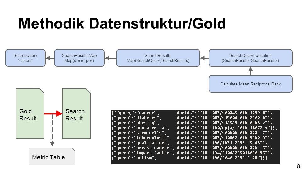Methodik Datenstruktur/Gold SearchQuery cancer SearchResultsMap Map(docid,pos) SearchResults Map(SearchQuery,SearchResults) SearchQueryExecution (SearchResults,SearchResults) Calculate Mean Reciprocal Rank Gold Result Search Result Metric Table 8
