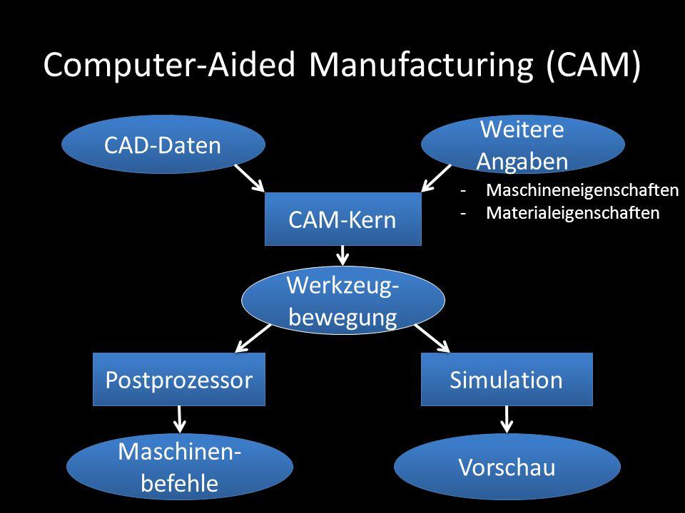 Computer-Aided Manufacturing (CAM) CAM-Kern CAD-Daten Weitere Angaben -Maschineneigenschaften -Materialeigenschaften Werkzeug- bewegung Postprozessor