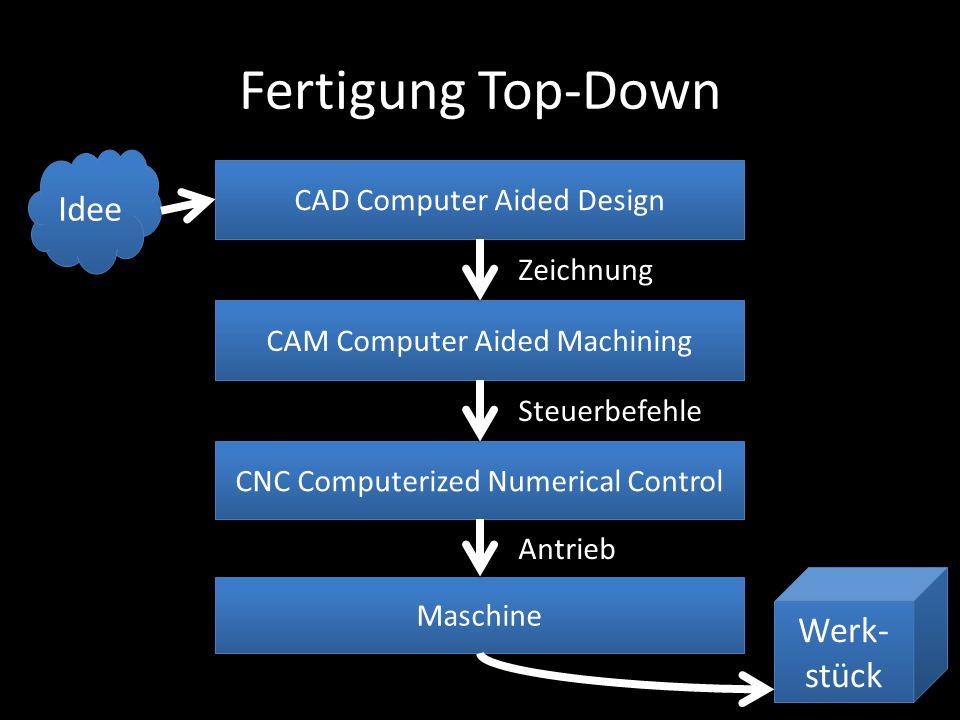 Fertigung Top-Down Idee CAD Computer Aided Design CAM Computer Aided Machining CNC Computerized Numerical Control Maschine Werk- stück Werk- stück Zei