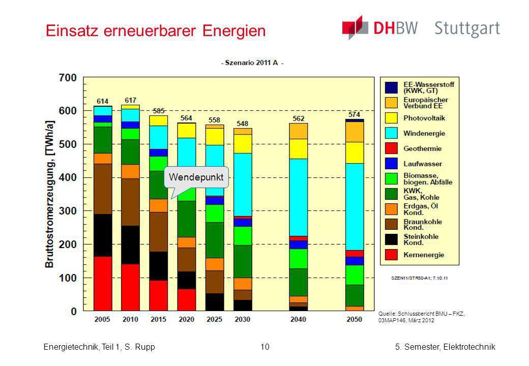 Energietechnik, Teil 1, S. Rupp5. Semester, Elektrotechnik Einsatz erneuerbarer Energien Quelle: Schlussbericht BMU – FKZ, 03MAP146, März 2012 Wendepu