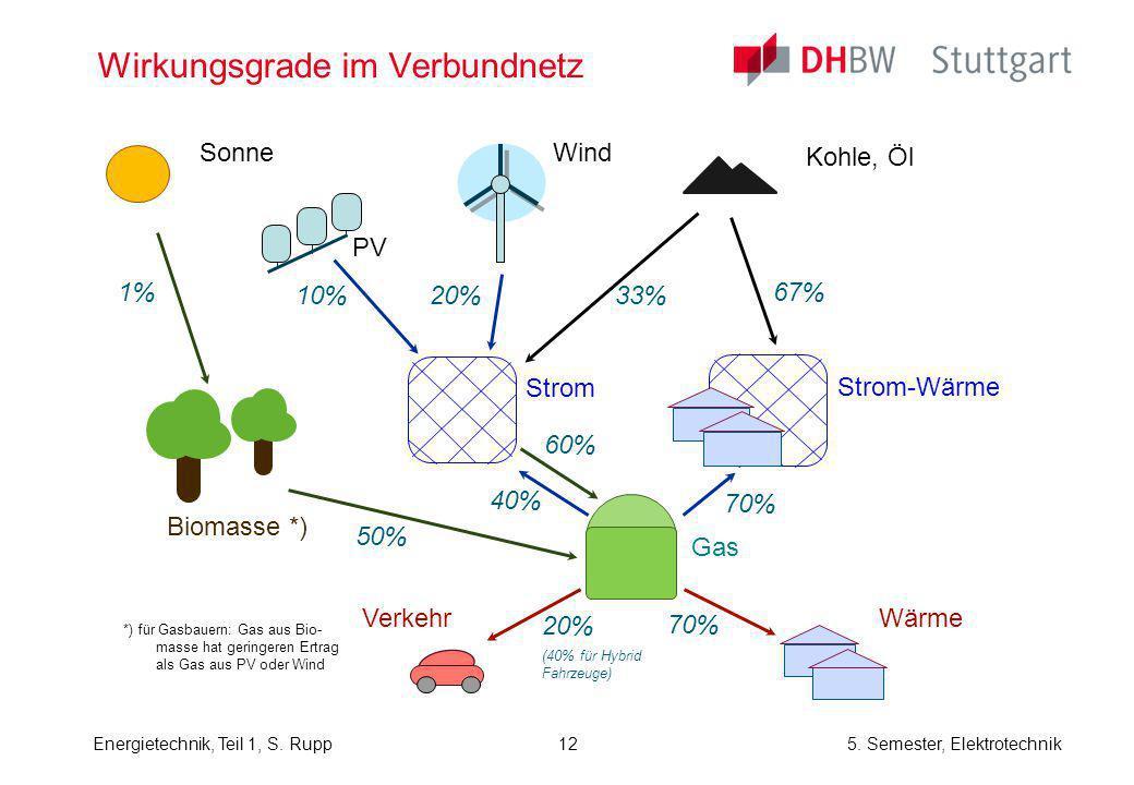 Energietechnik, Teil 1, S. Rupp5. Semester, Elektrotechnik Wirkungsgrade im Verbundnetz *) für Gasbauern: Gas aus Bio- masse hat geringeren Ertrag als
