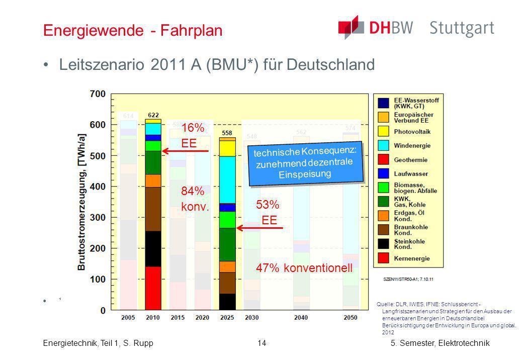 Energietechnik, Teil 1, S. Rupp5. Semester, Elektrotechnik Leitszenario 2011 A (BMU*) für Deutschland *) BMU = Bundesministerium für Umwelt, Naturschu