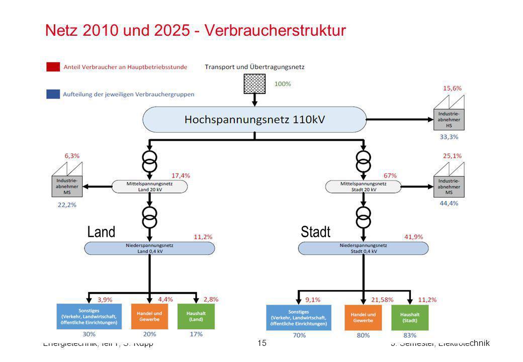 Energietechnik, Teil 1, S. Rupp5. Semester, Elektrotechnik Netz 2010 und 2025 - Verbraucherstruktur LandStadt 15