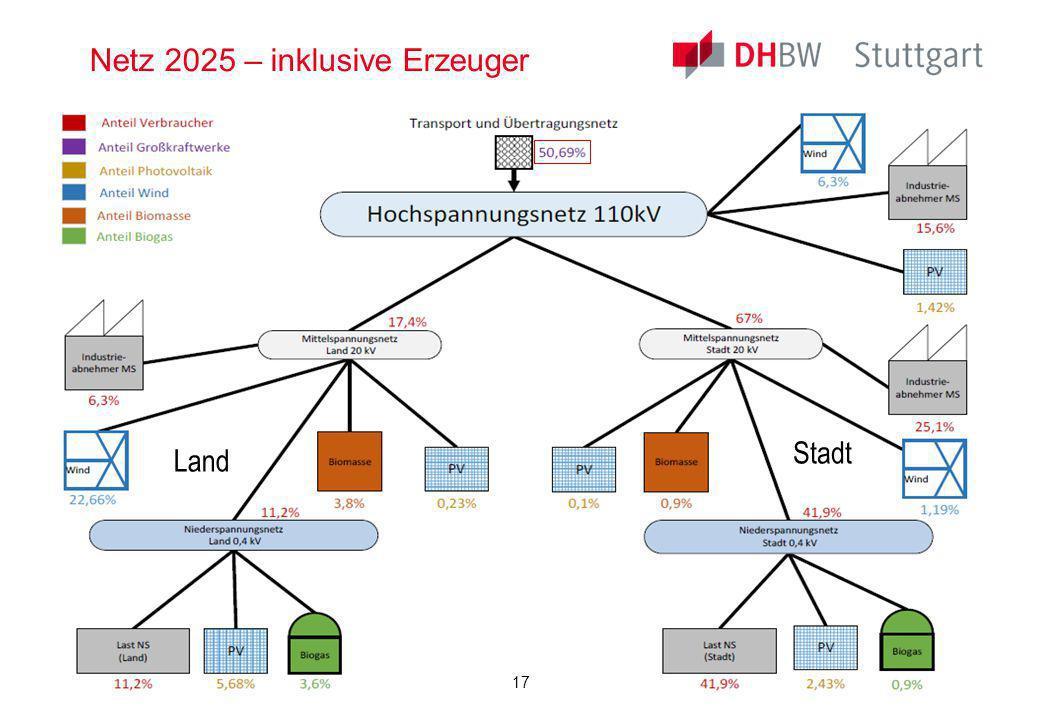 Energietechnik, Teil 1, S. Rupp5. Semester, Elektrotechnik Netz 2025 – inklusive Erzeuger Land Stadt 17