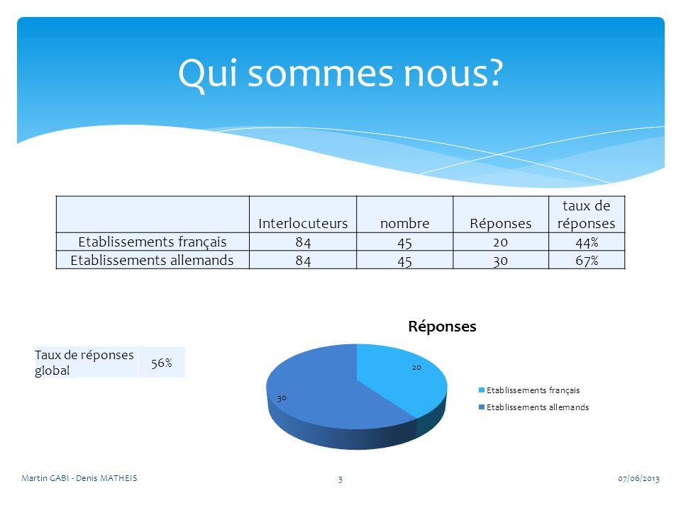 InterlocuteursnombreRéponses taux de réponses Etablissements français84452044% Etablissements allemands84453067% Qui sommes nous? Taux de réponses glo