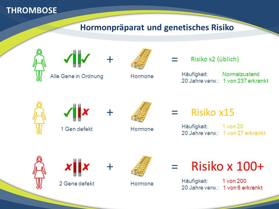 THROMBOSE Hormonpräparat und genetisches Risiko Alle Gene in Ordnung + = Risiko x2 (üblich) Häufigkeit: Normalzustand 20 Jahre verw.: 1 von 237 erkran