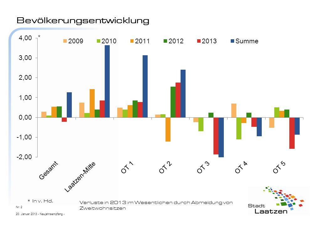 Bevölkerungsentwicklung 20. Januar 2013 - Neujahrsempfang - Nr. 2 Verluste in 2013 im Wesentlichen durch Abmeldung von Zweitwohnsitzen