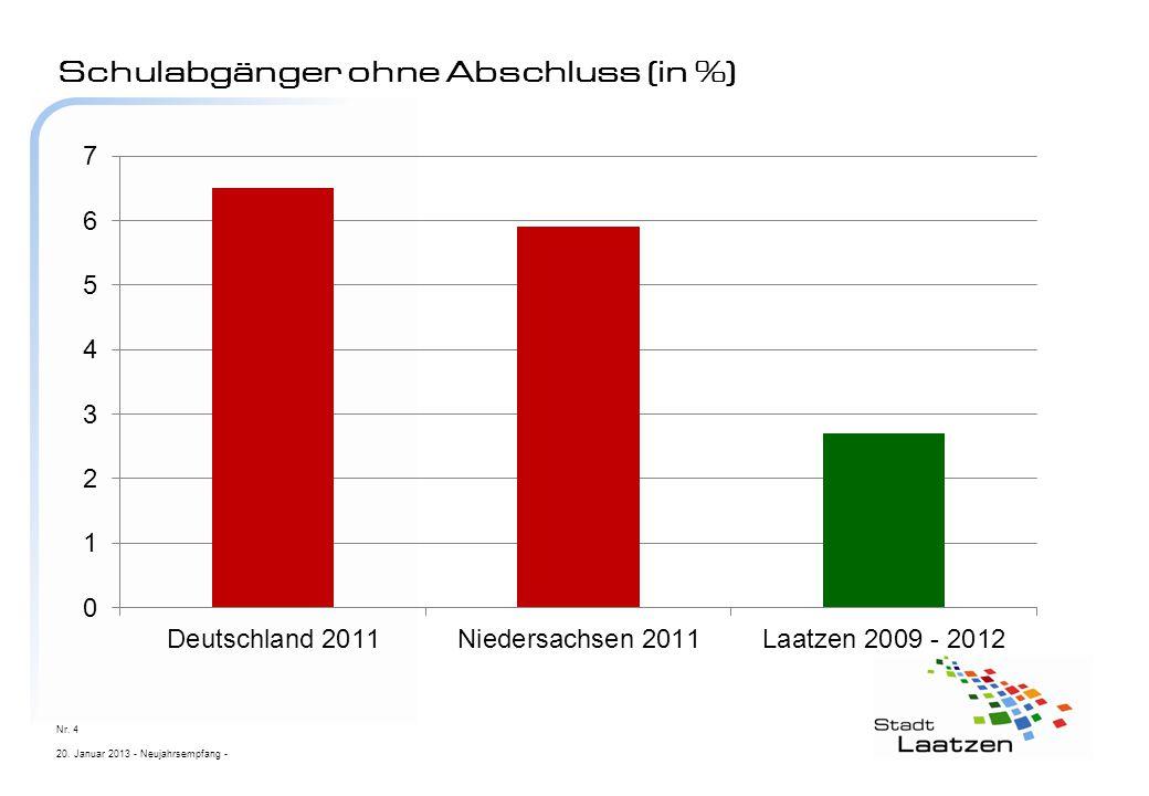 Schulabgänger ohne Abschluss (in %) 20. Januar 2013 - Neujahrsempfang - Nr. 4
