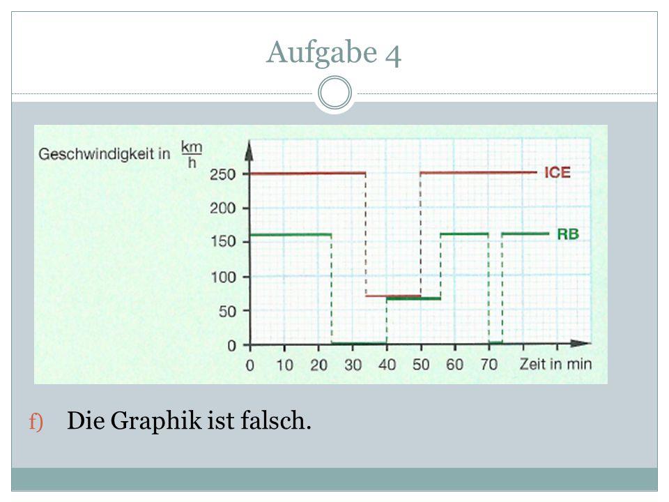 f) Die Graphik ist falsch.