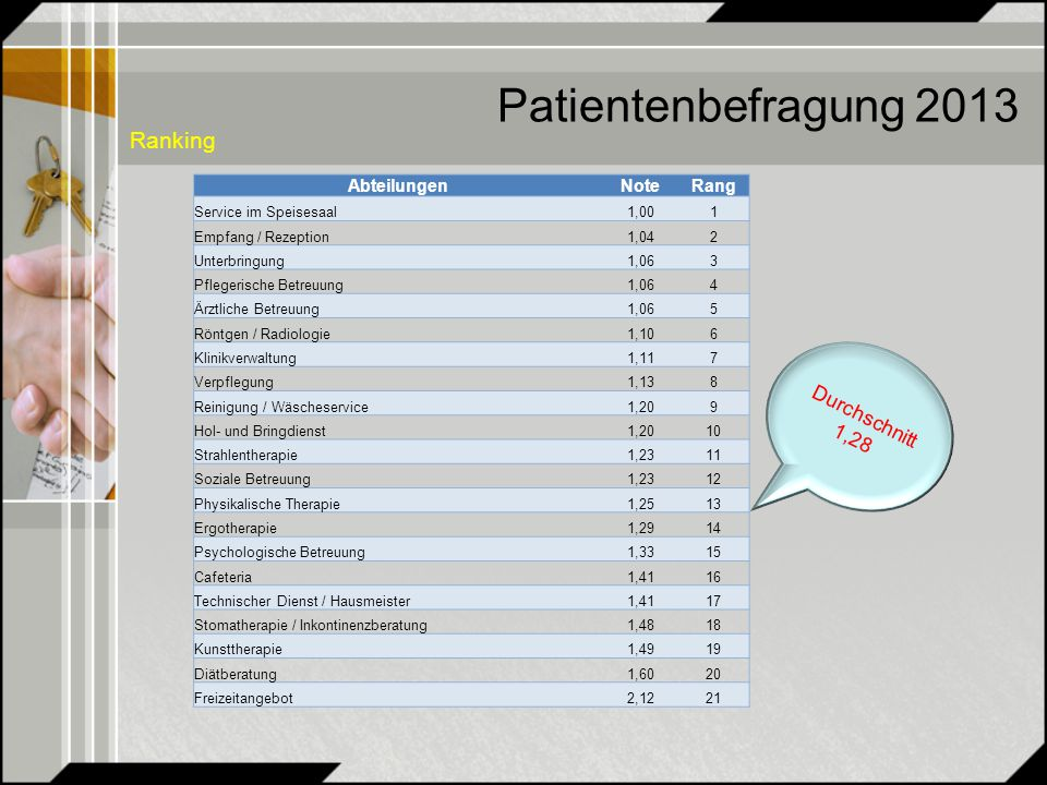Patientenbefragung 2013 Ranking Durchschnitt 1,28 AbteilungenNoteRang Service im Speisesaal1,001 Empfang / Rezeption1,042 Unterbringung1,063 Pflegerische Betreuung1,064 Ärztliche Betreuung1,065 Röntgen / Radiologie1,106 Klinikverwaltung1,117 Verpflegung1,138 Reinigung / Wäscheservice1,209 Hol- und Bringdienst1,2010 Strahlentherapie1,2311 Soziale Betreuung1,2312 Physikalische Therapie1,2513 Ergotherapie1,2914 Psychologische Betreuung1,3315 Cafeteria1,4116 Technischer Dienst / Hausmeister1,4117 Stomatherapie / Inkontinenzberatung1,4818 Kunsttherapie1,4919 Diätberatung1,6020 Freizeitangebot2,1221