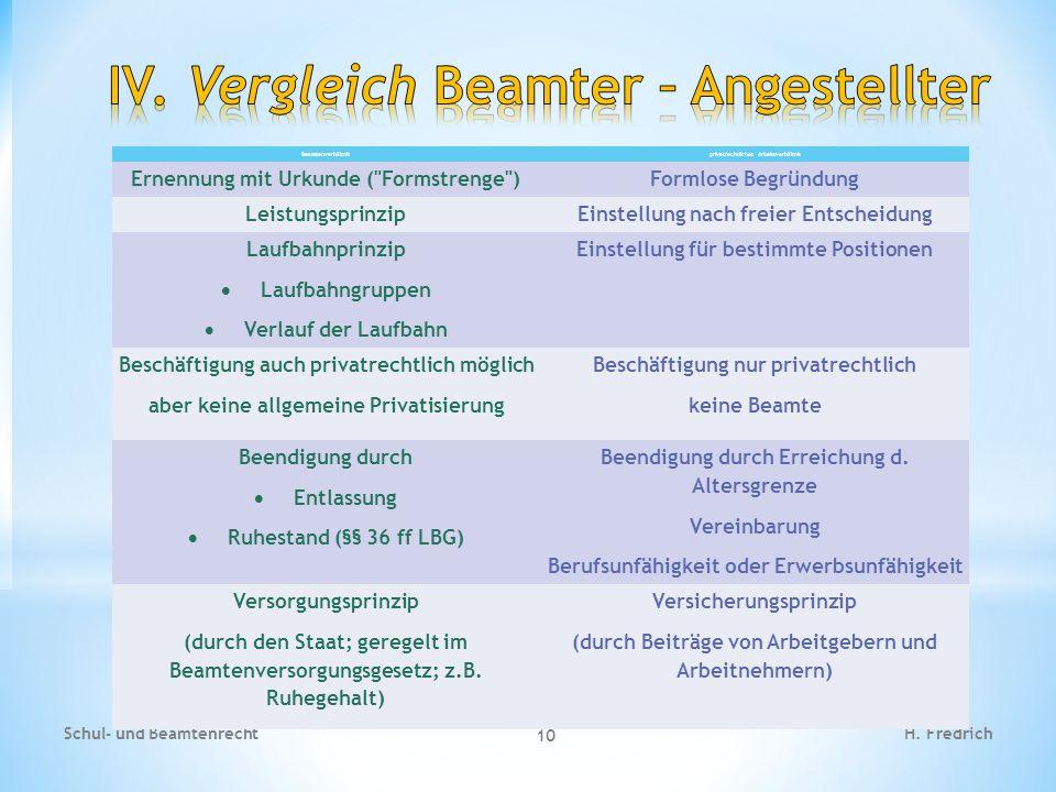 H. FredrichSchul- und Beamtenrecht 10 Beamtenverhältnisprivatrechtliches Arbeitsverhältnis Ernennung mit Urkunde (