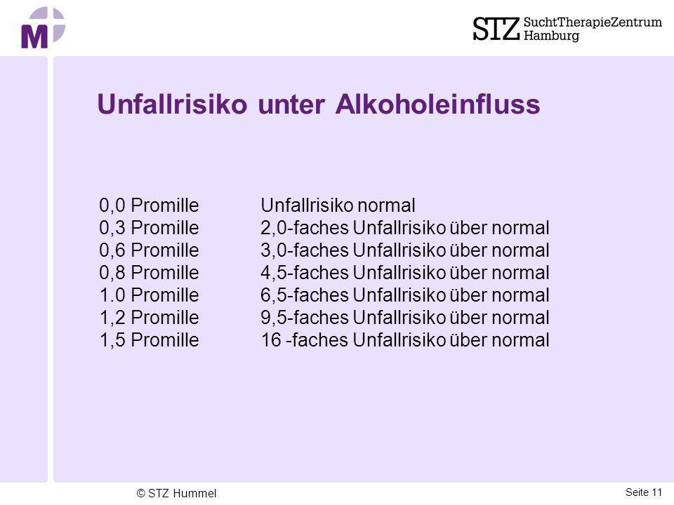 Unfallrisiko unter Alkoholeinfluss 0,0 Promille Unfallrisiko normal 0,3 Promille 2,0-faches Unfallrisiko über normal 0,6 Promille 3,0-faches Unfallris
