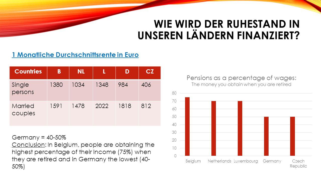 WIE WIRD DER RUHESTAND IN UNSEREN LÄNDERN FINANZIERT? 1 Monatliche Durchschnittsrente in Euro Countries BNLLDCZ Single persons 138010341348984406 Marr