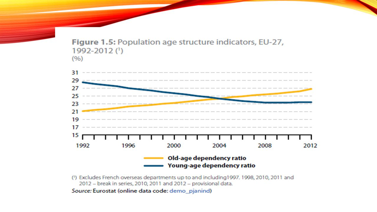 DER RUHESTAND IM LÄNDERVERGLEICH 1.How is the age structure in our countries.