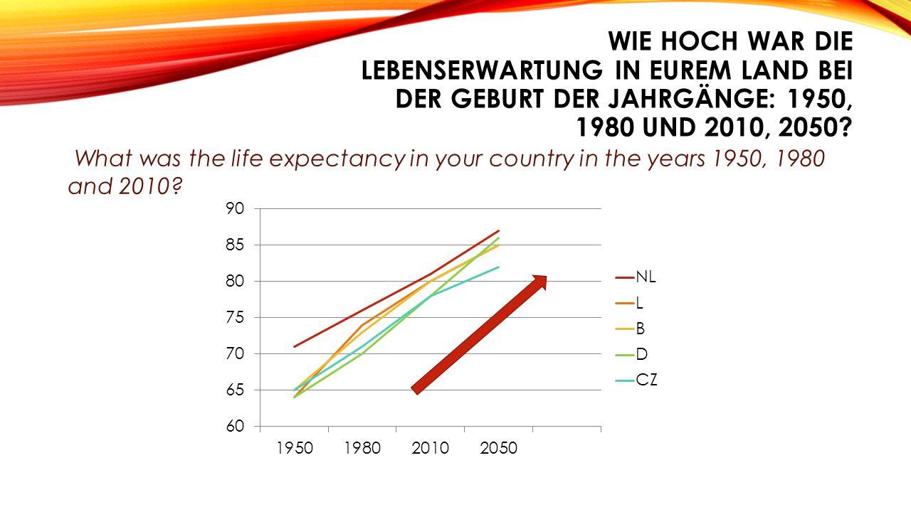 WIE WIRD DER RUHESTAND IN UNSEREN LÄNDERN FINANZIERT? How are pensions financed in our countries?