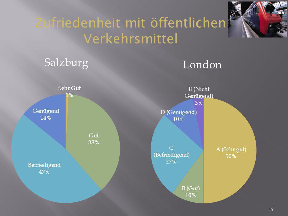 19 Salzburg London Zufriedenheit mit öffentlichen Verkehrsmittel