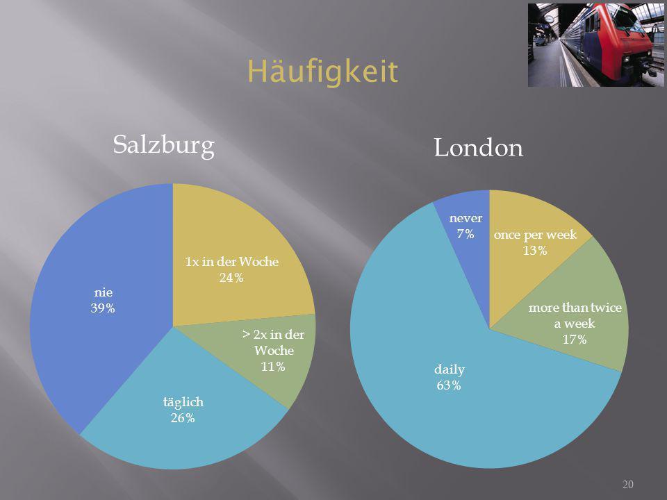 20 Salzburg London Häufigkeit