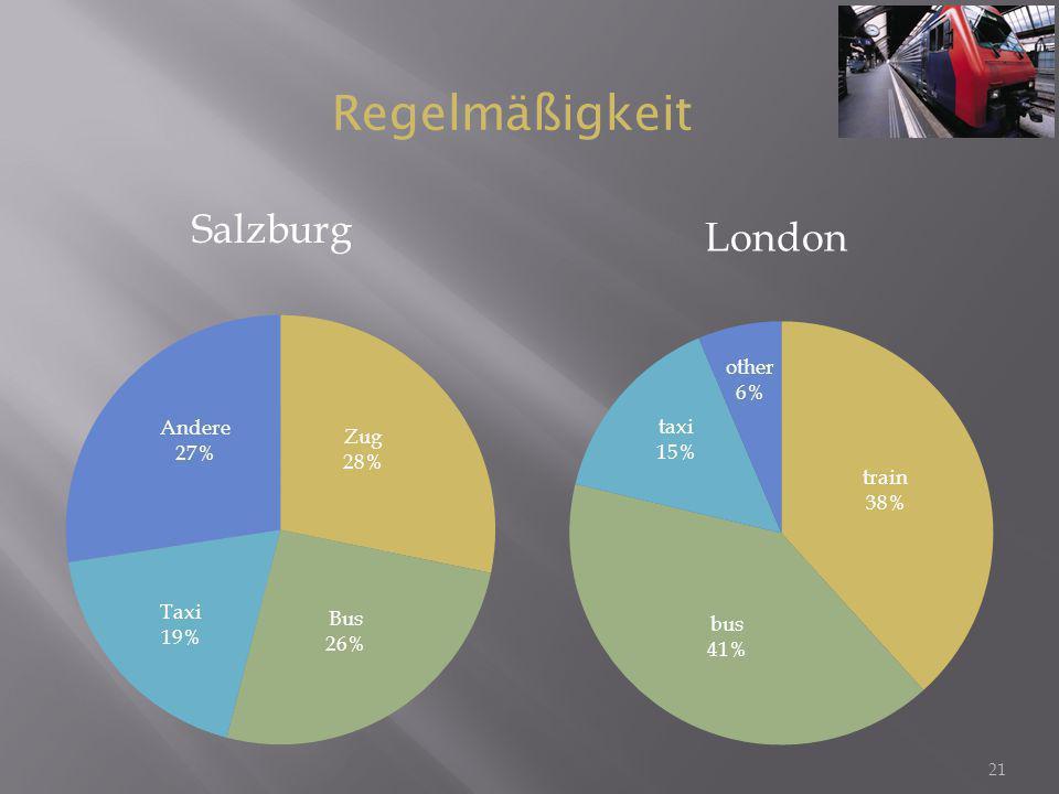 21 Salzburg London Regelmäßigkeit