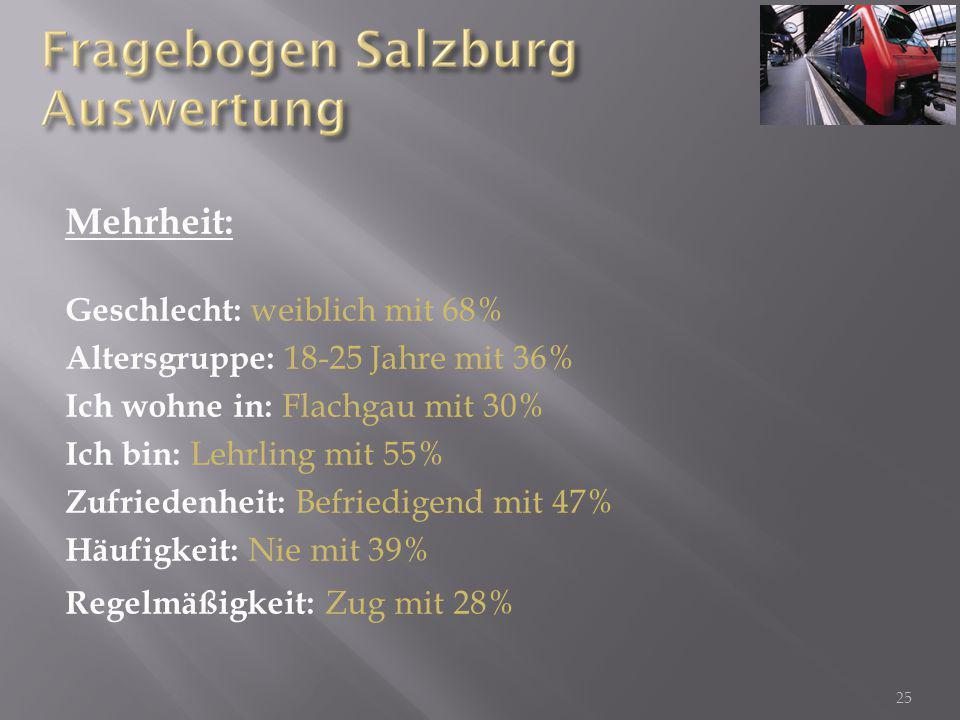Mehrheit: Geschlecht: weiblich mit 68% Altersgruppe: 18-25 Jahre mit 36% Ich wohne in: Flachgau mit 30% Ich bin: Lehrling mit 55% Zufriedenheit: Befriedigend mit 47% Häufigkeit: Nie mit 39% Regelmäßigkeit: Zug mit 28% 25
