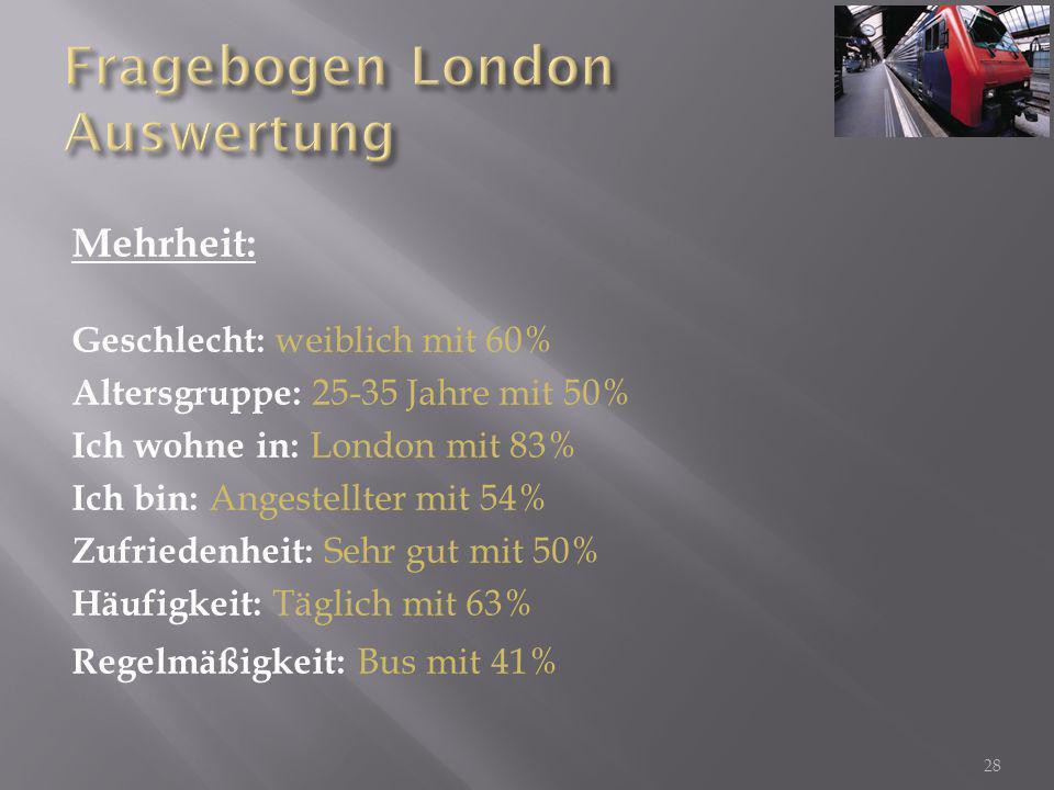 28 Mehrheit: Geschlecht: weiblich mit 60% Altersgruppe: 25-35 Jahre mit 50% Ich wohne in: London mit 83% Ich bin: Angestellter mit 54% Zufriedenheit: