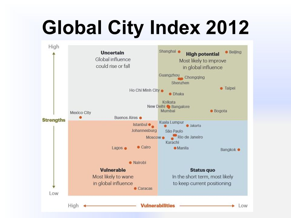 Global City Index 2012
