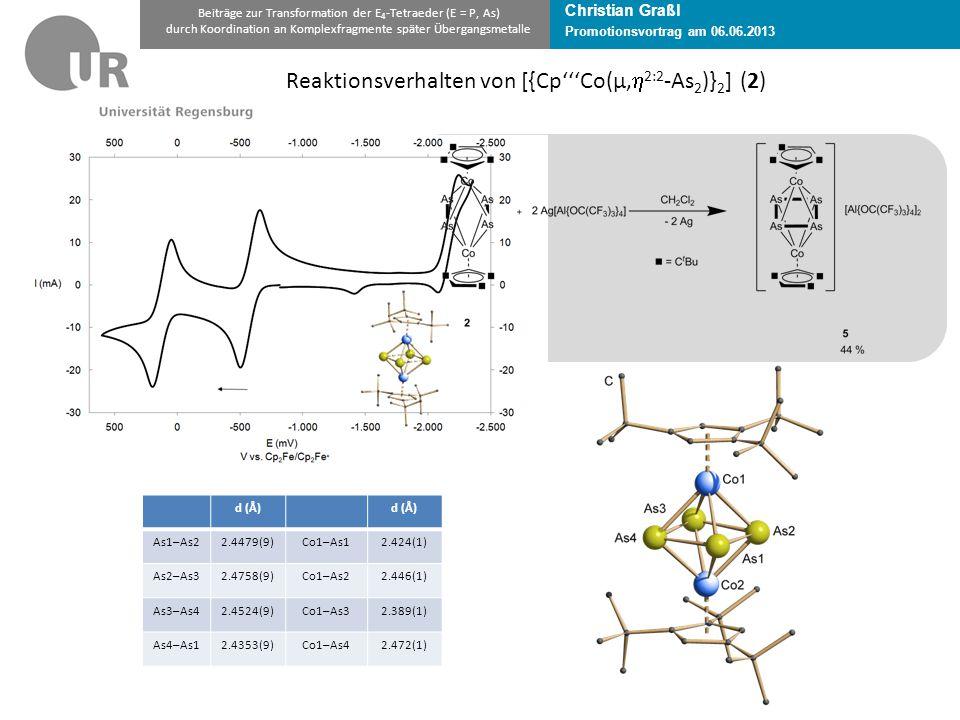 Christian Graßl Promotionsvortrag am 06.06.2013 Beiträge zur Transformation der E 4 -Tetraeder (E = P, As) durch Koordination an Komplexfragmente später Übergangsmetalle Reaktionsverhalten von [{Cp'''Co(µ,  2:2 -As 2 )} 2 ] (2) d (Å) As1–As22.4479(9)Co1–As12.424(1) As2–As32.4758(9)Co1–As22.446(1) As3–As42.4524(9)Co1–As32.389(1) As4–As12.4353(9)Co1–As42.472(1)