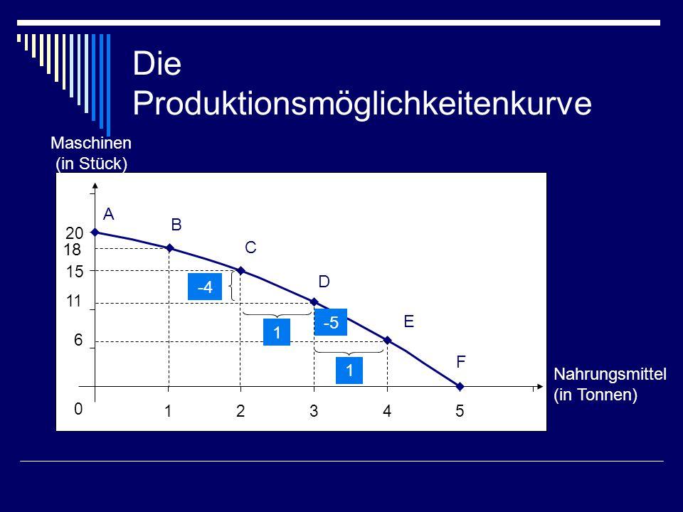 Die Produktionsmöglichkeitenkurve 0 6 1 15 20 12345 Nahrungsmittel (in Tonnen) Maschinen (in Stück) -4 1 A B C D E F 1818 1 -5