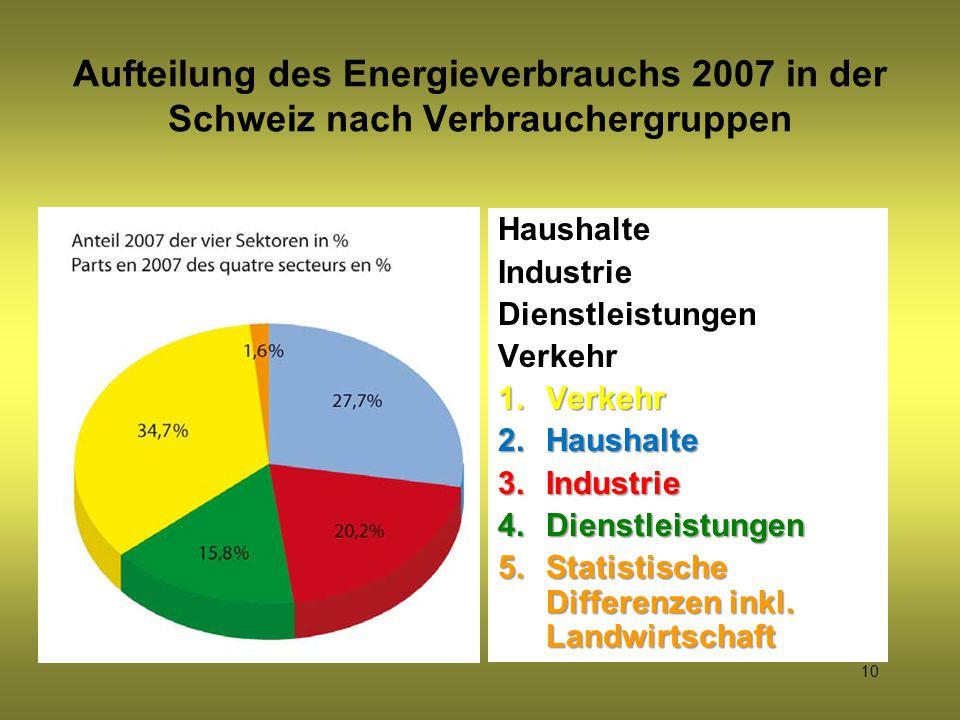 10 Aufteilung des Energieverbrauchs 2007 in der Schweiz nach Verbrauchergruppen Haushalte Industrie Dienstleistungen Verkehr 1.Verkehr 2.Haushalte 3.I