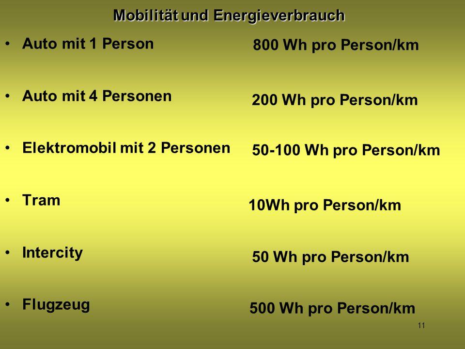 11 Mobilität und Energieverbrauch Auto mit 1 Person Auto mit 4 Personen Elektromobil mit 2 Personen Tram Intercity Flugzeug 800 Wh pro Person/km 200 W